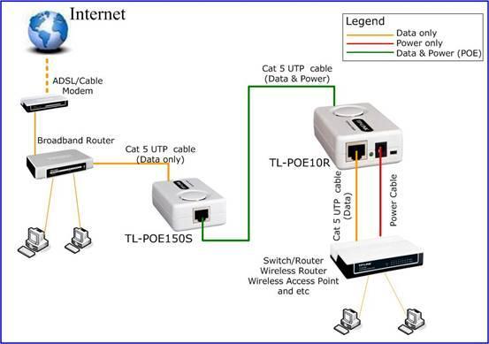 Cara Setup TP-Link POE