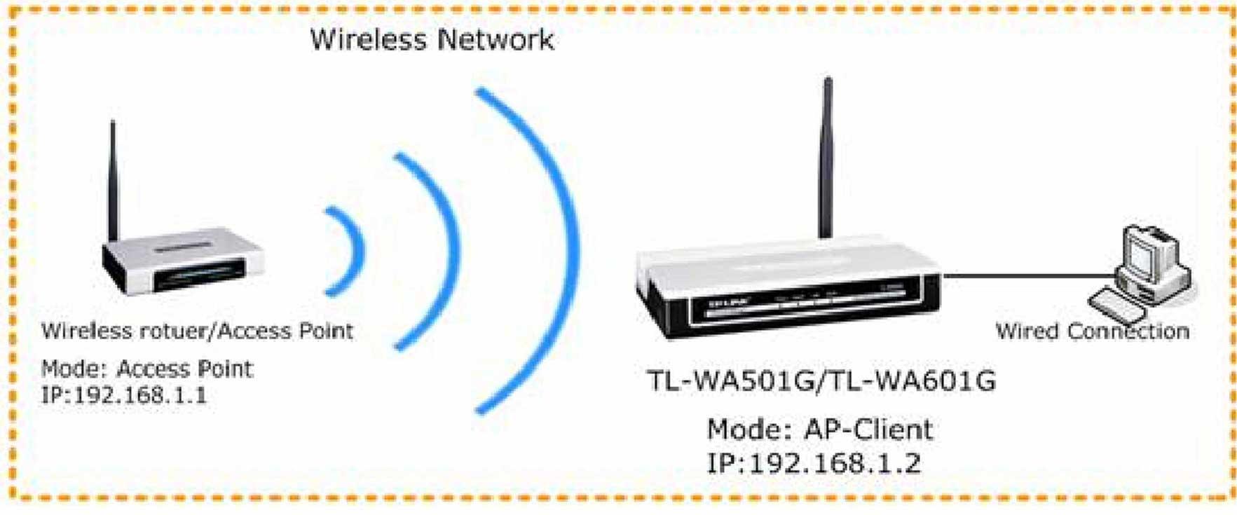 Bagaimana cara mengkonfigurasi TL-WA601G ke mode AP-Client nirkabel?